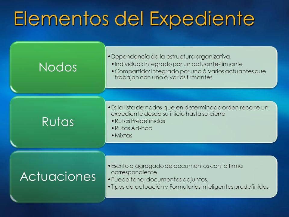 Elementos del Expediente Dependencia de la estructura organizativa. Individual: Integrado por un actuante-firmante Compartido: Integrado por uno ó var