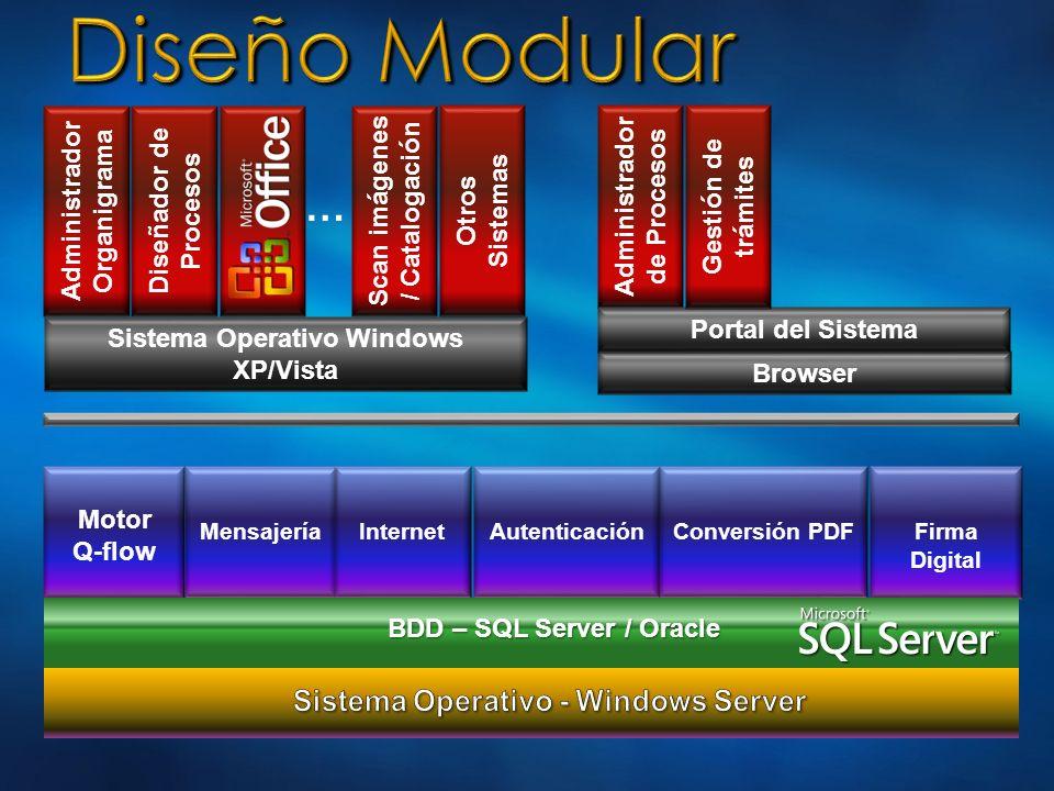 Motor Q-flow Mensajería InternetAutenticaciónFirma Digital Conversión PDF Administrador Organigrama Diseñador de Procesos Administrador de Procesos Br