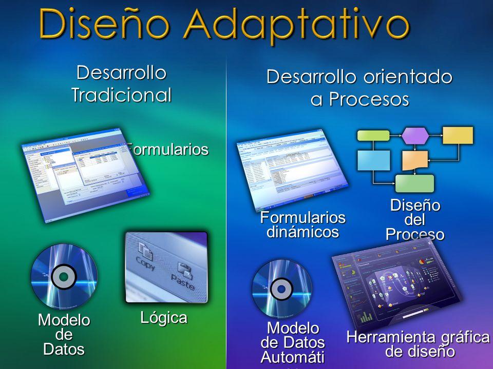 Diseño del Proceso Formularios Herramienta gráfica de diseño Modelo de Datos Automáti co Formularios dinámicos Lógica Modelo de Datos Desarrollo Tradi