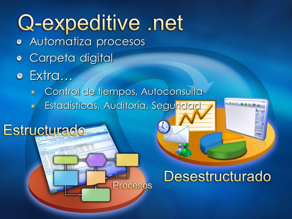 Automatiza procesos Carpeta digital Extra… Control de tiempos, Autoconsulta Control de tiempos, Autoconsulta Estadísticas, Auditoría, Seguridad Estadí