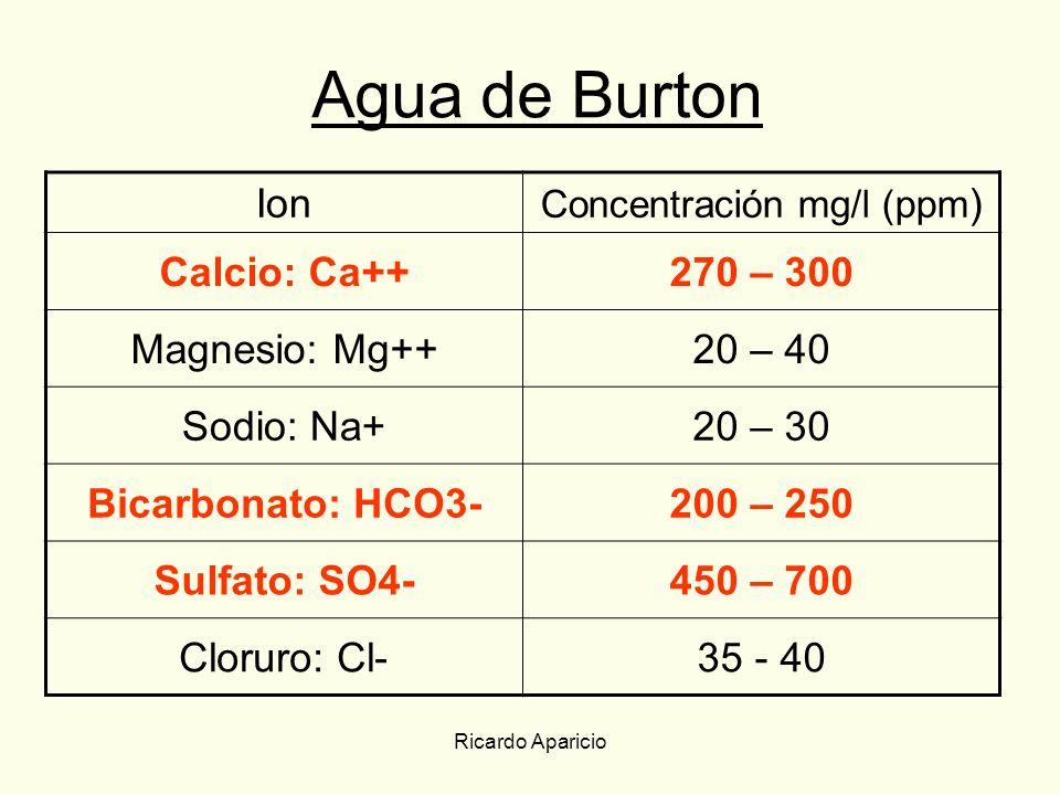 Ricardo Aparicio Agua de Burton Ion Concentración mg/l (ppm ) Calcio: Ca++270 – 300 Magnesio: Mg++20 – 40 Sodio: Na+20 – 30 Bicarbonato: HCO3-200 – 25