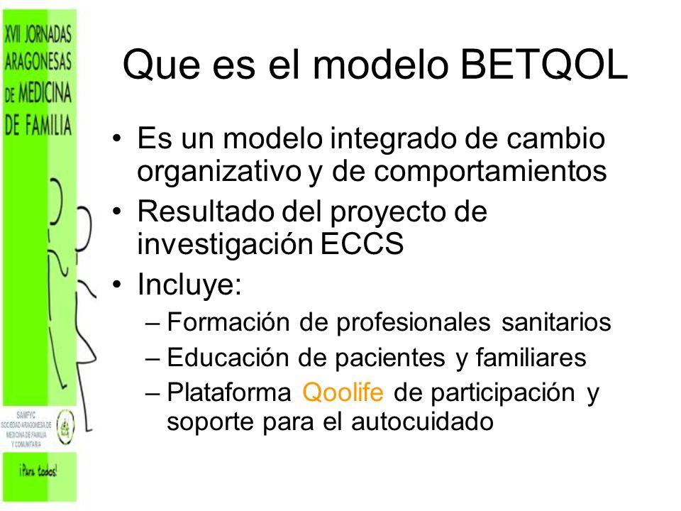 Que es el modelo BETQOL Es un modelo integrado de cambio organizativo y de comportamientos Resultado del proyecto de investigación ECCS Incluye: –Form