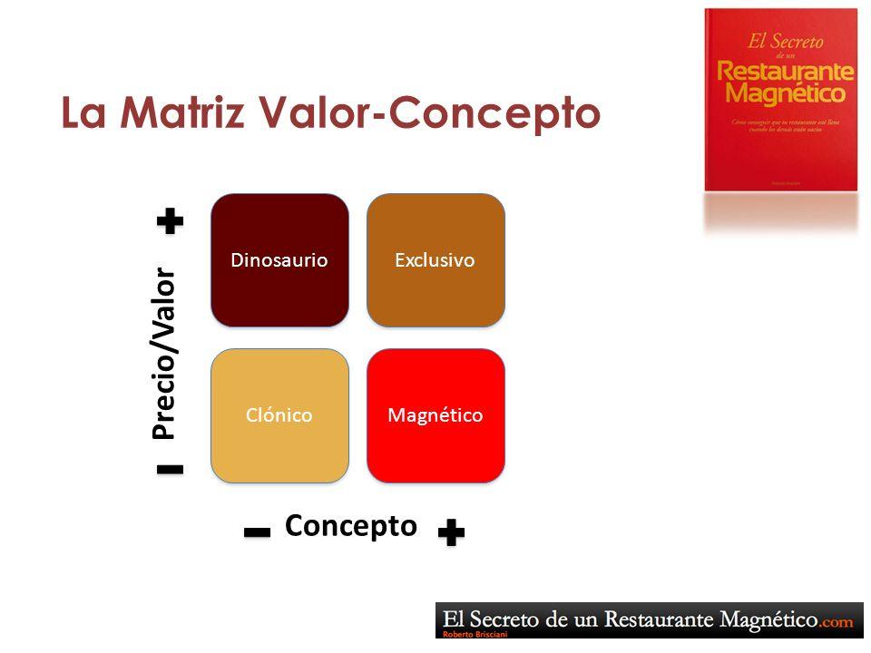 La Matriz Valor-Concepto Dinosaurio Exclusivo Clónico Magnético Concepto Precio/Valor