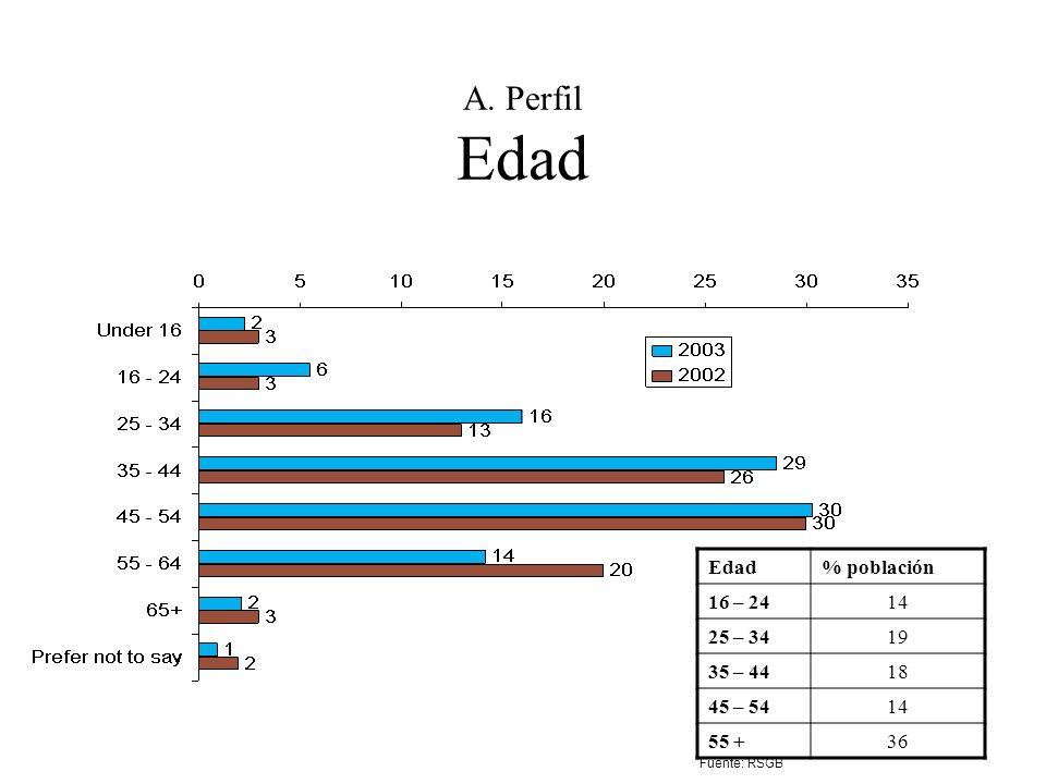 A. Perfil Edad Edad% población 16 – 2414 25 – 3419 35 – 4418 45 – 5414 55 +36 Fuente: RSGB