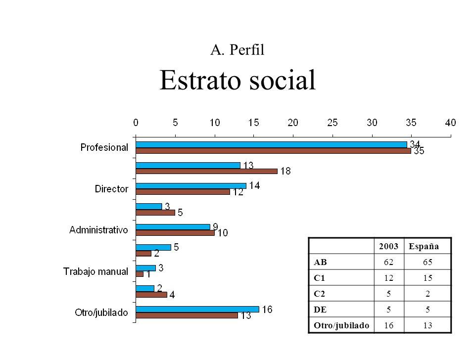 A. Perfil Estrato social 2003España AB6265 C11215 C252 DE55 Otro/jubilado1613