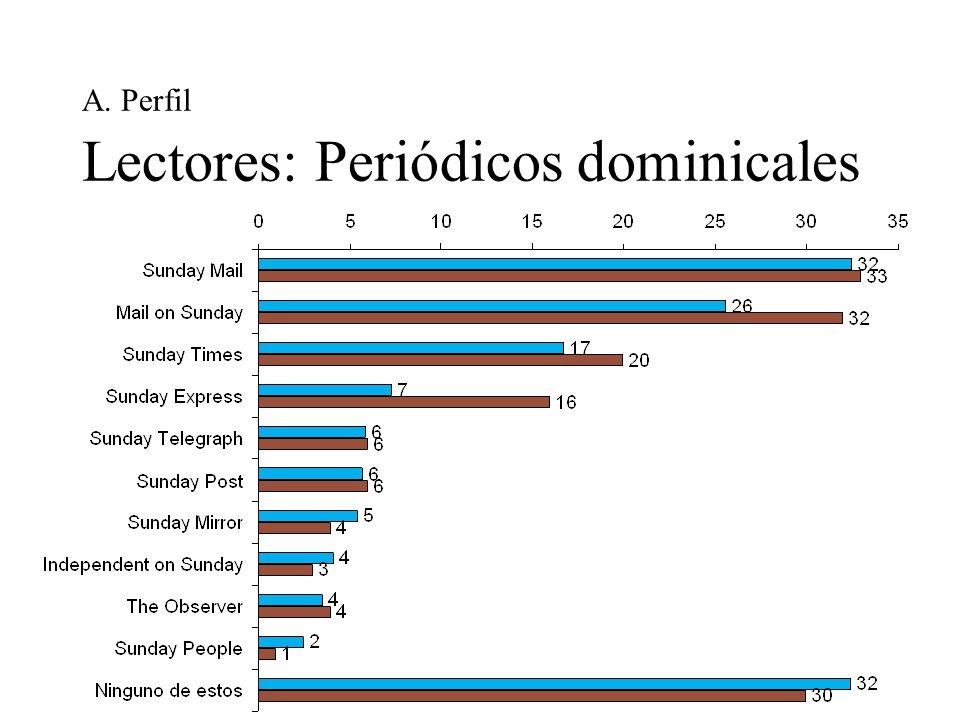 A. Perfil Lectores: Periódicos dominicales
