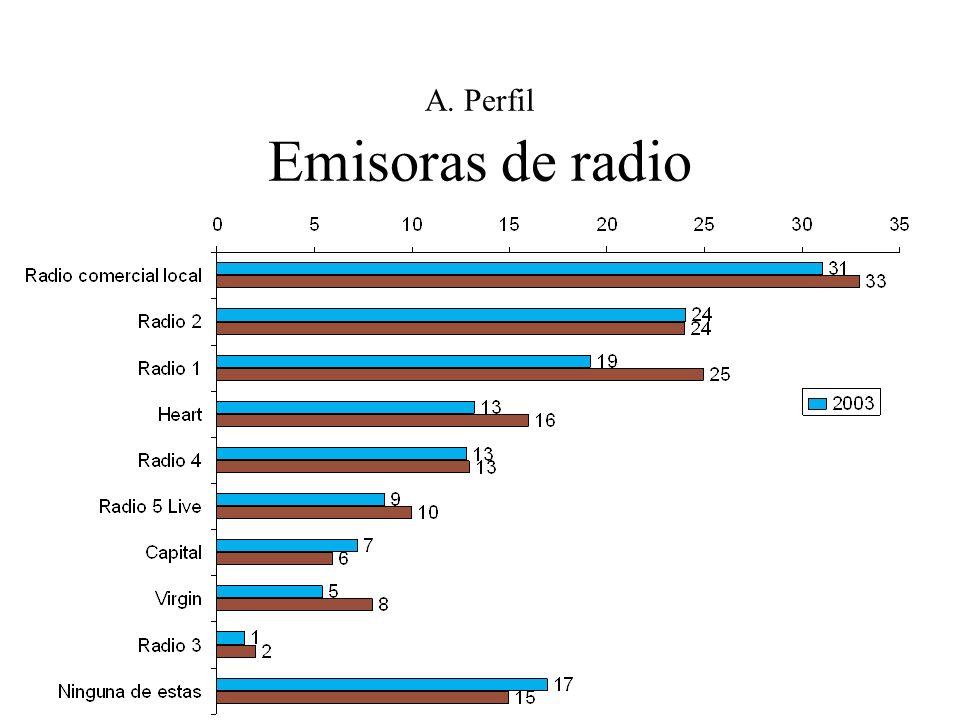A. Perfil Emisoras de radio
