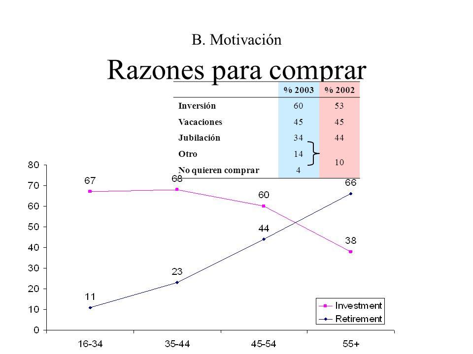 B. Motivación Razones para comprar % 2003% 2002 Inversión6053 Vacaciones45 Jubilación3444 Otro14 10 No quieren comprar4