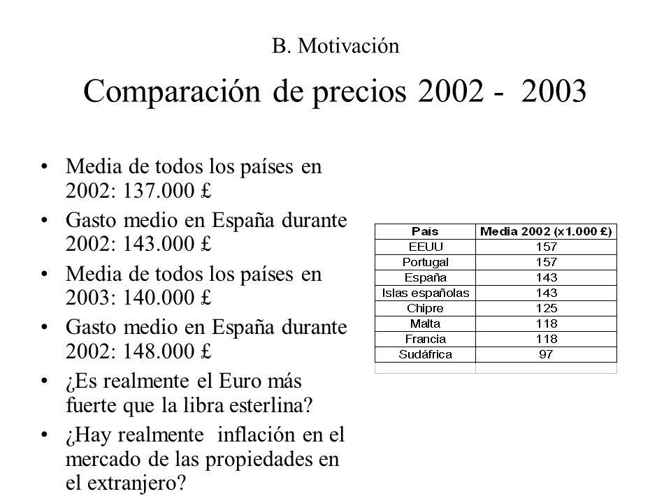 B. Motivación Comparación de precios 2002 - 2003 Media de todos los países en 2002: 137.000 £ Gasto medio en España durante 2002: 143.000 £ Media de t