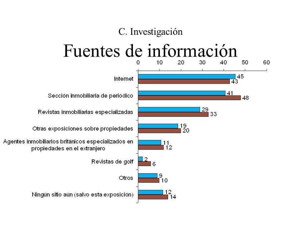 C. Investigación Fuentes de información