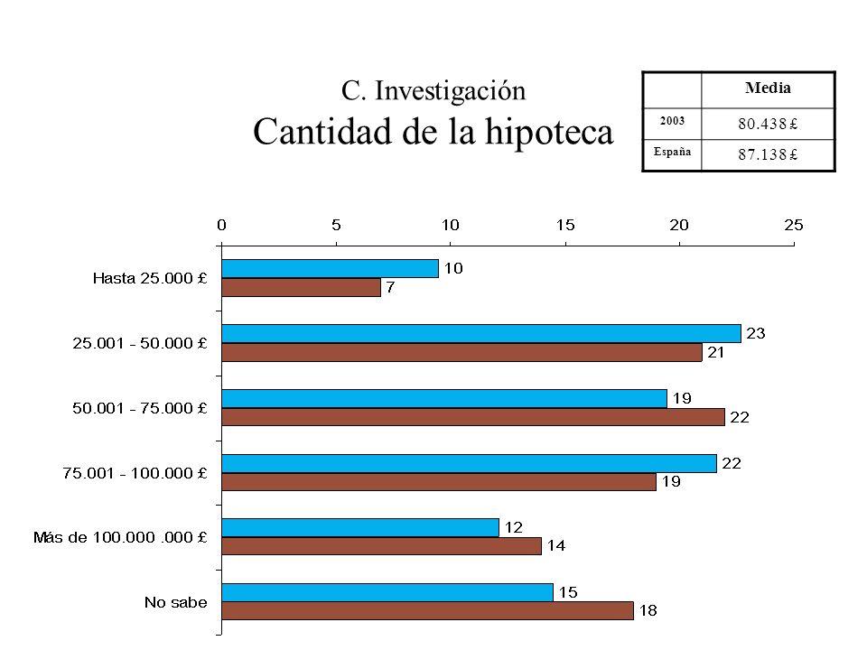 C. Investigación Cantidad de la hipoteca Media 2003 80.438 £ España 87.138 £