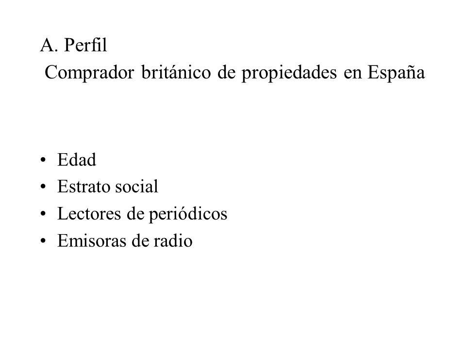 A. Perfil Comprador británico de propiedades en España Edad Estrato social Lectores de periódicos Emisoras de radio