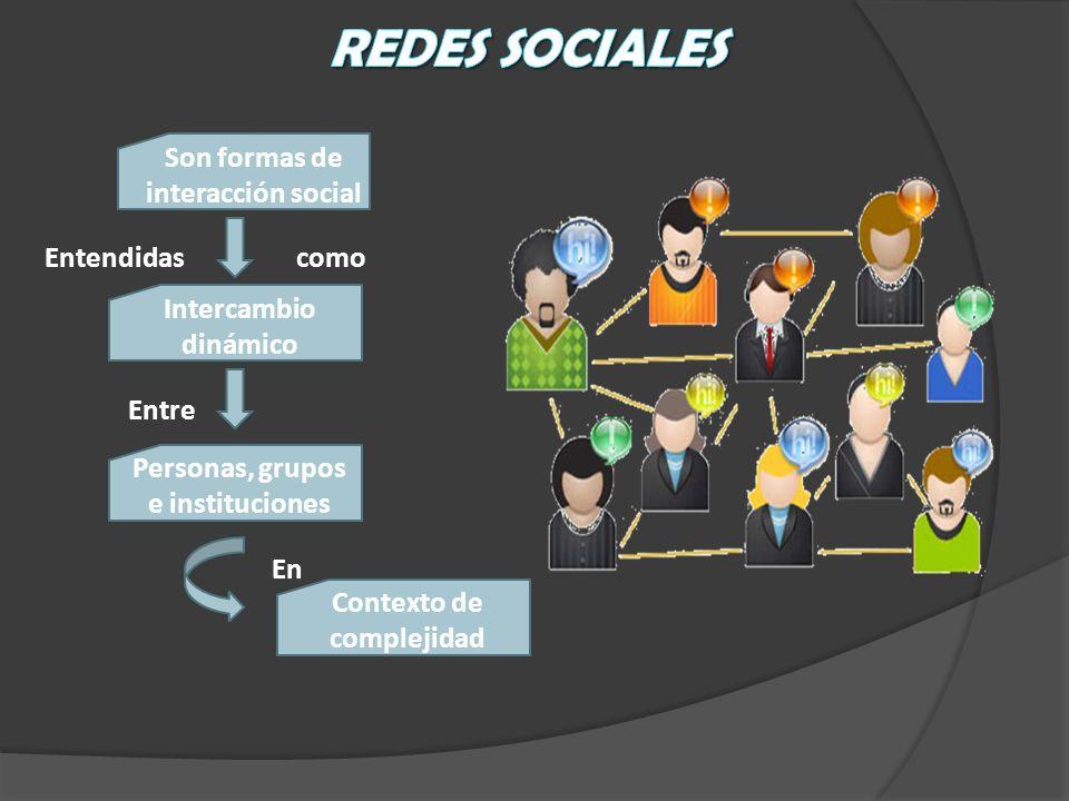 Son formas de interacción social Intercambio dinámico Personas, grupos e instituciones Contexto de complejidad Entendidascomo Entre En