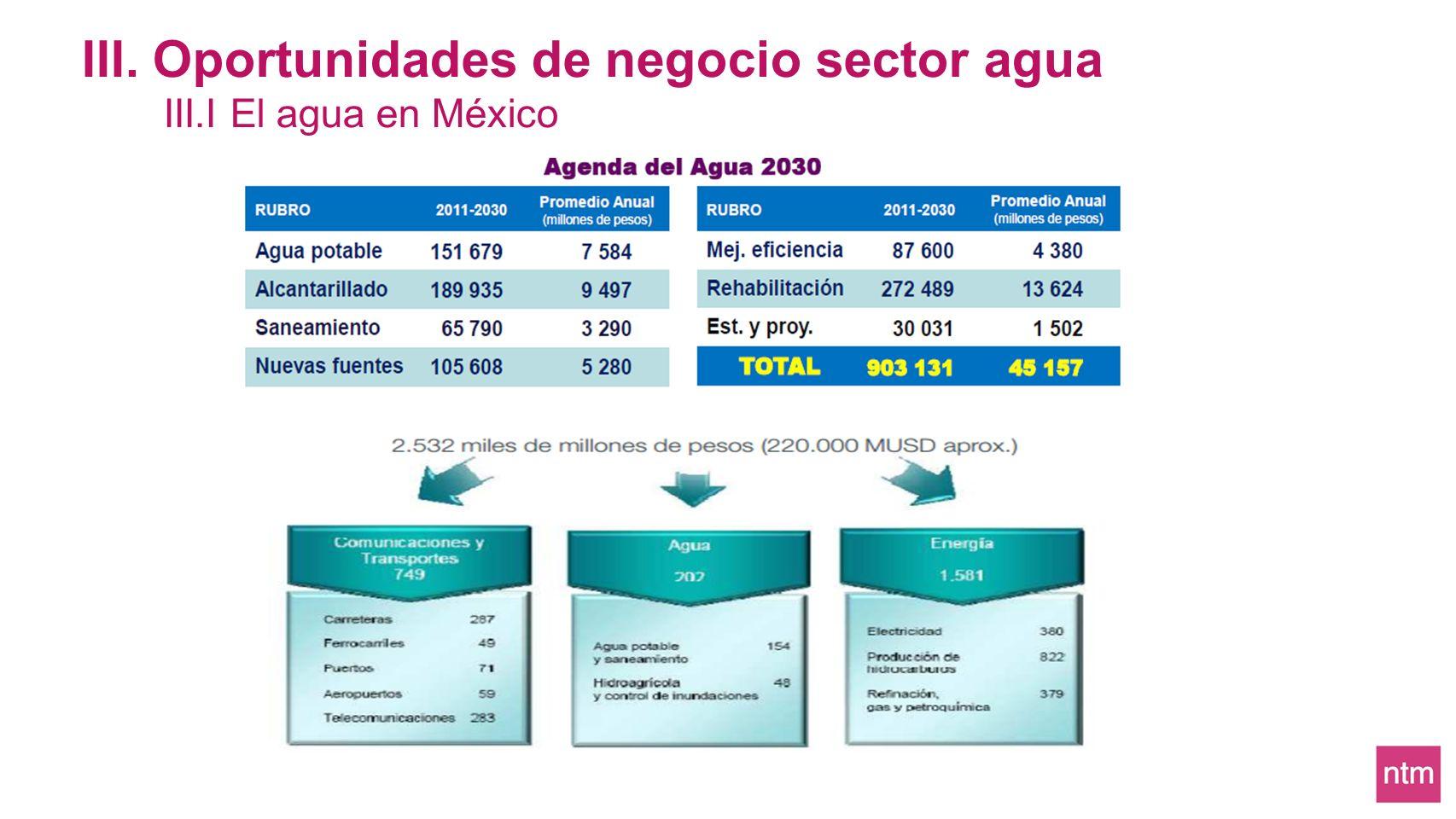 III. Oportunidades de negocio sector agua III.I El agua en México