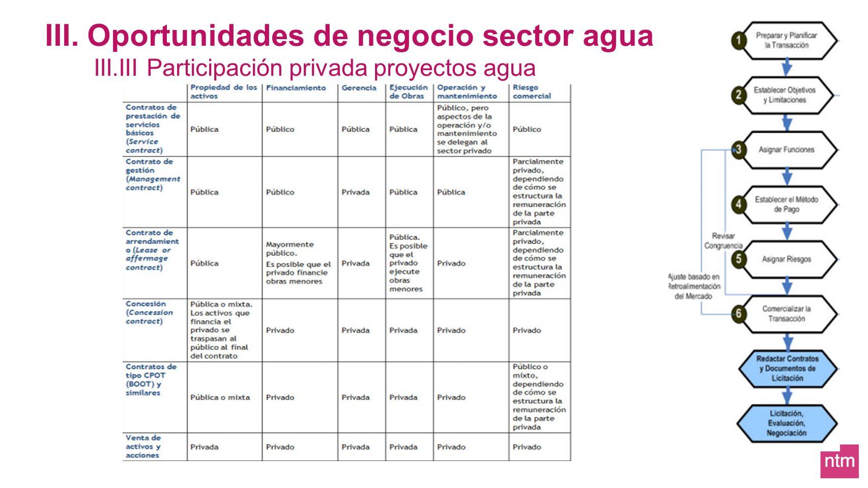 III. Oportunidades de negocio sector agua III.III Participación privada proyectos agua