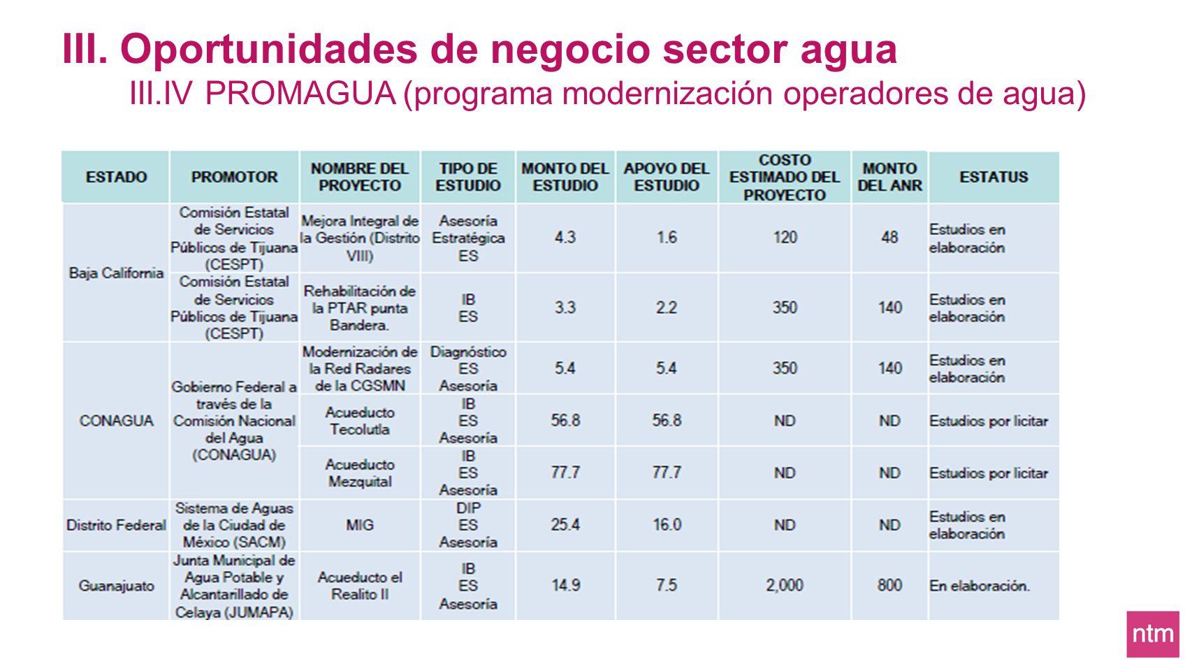 III. Oportunidades de negocio sector agua III.IV PROMAGUA (programa modernización operadores de agua)