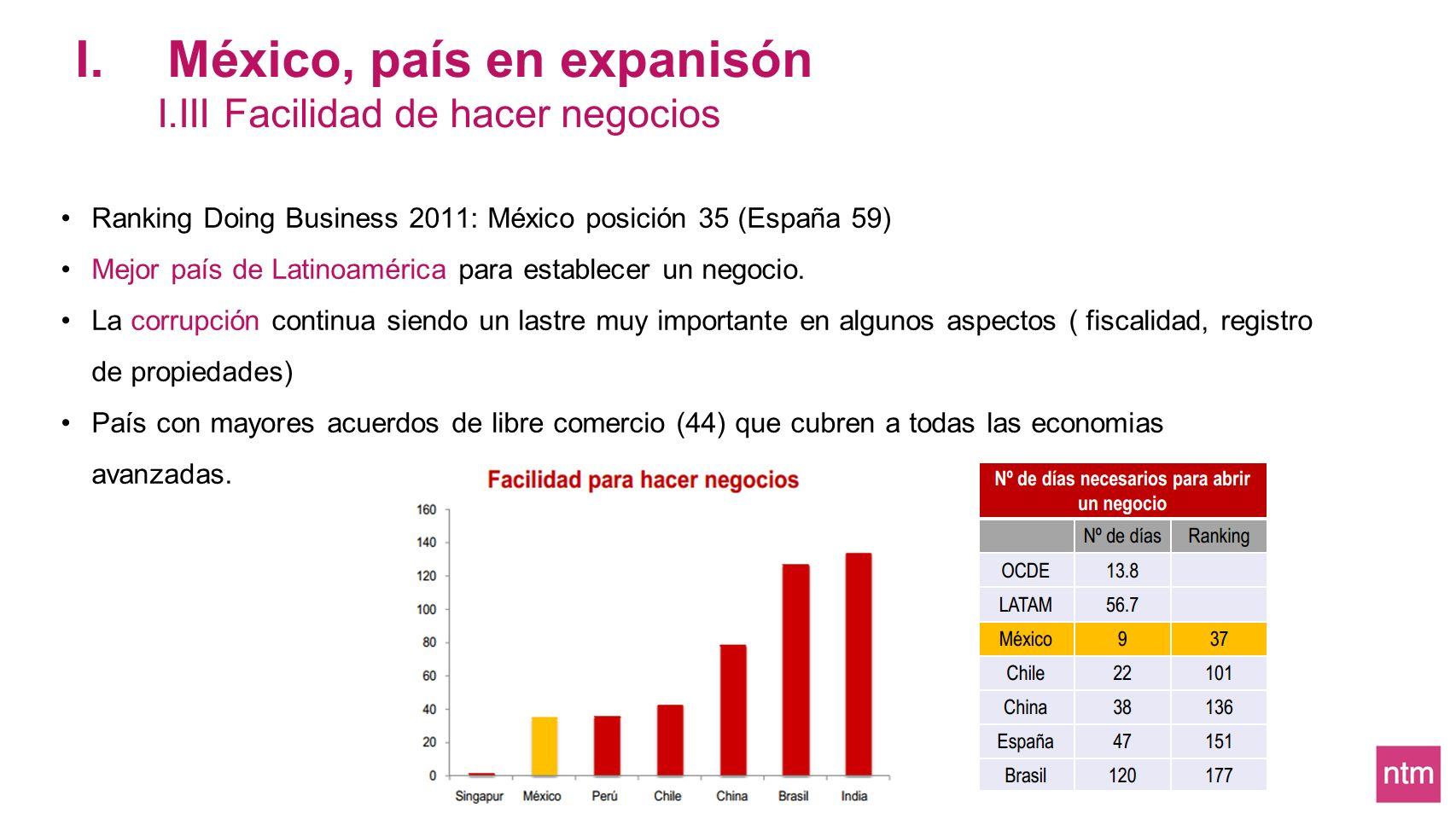 Ranking Doing Business 2011: México posición 35 (España 59) Mejor país de Latinoamérica para establecer un negocio. La corrupción continua siendo un l