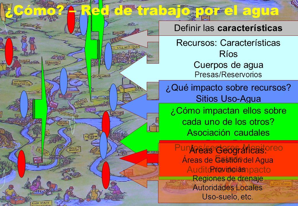 10 Definir las características geográficas relevantes para la gestión de los recursos hídricos Recursos: Características Ríos Cuerpos de agua Presas/R