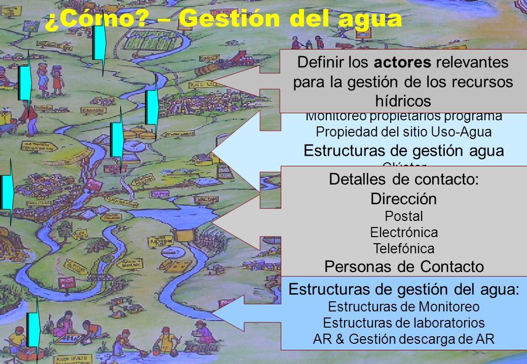 11 ¿Cómo? – Gestión del agua Recursos Monitoreo Laboratorios Monitoreo propietarios programa Propiedad del sitio Uso-Agua Estructuras de gestión agua