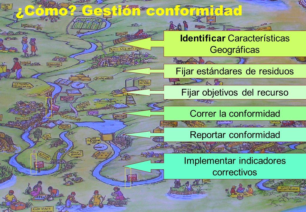 14 ¿Cómo? Gestión conformidad Identificar Características Geográficas Fijar estándares de residuos Fijar objetivos del recurso Correr la conformidad R