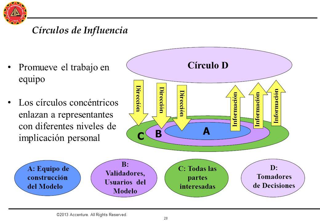 28 Círculos de Influencia ©2013 Accenture. All Rights Reserved. Círculo D Dirección Información A: Equipo de construcción del Modelo B: Validadores, U