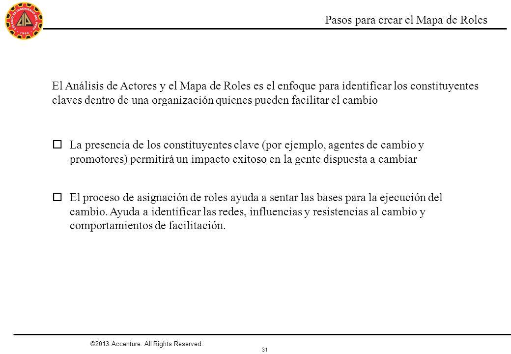 31 ©2013 Accenture. All Rights Reserved. Pasos para crear el Mapa de Roles El Análisis de Actores y el Mapa de Roles es el enfoque para identificar lo