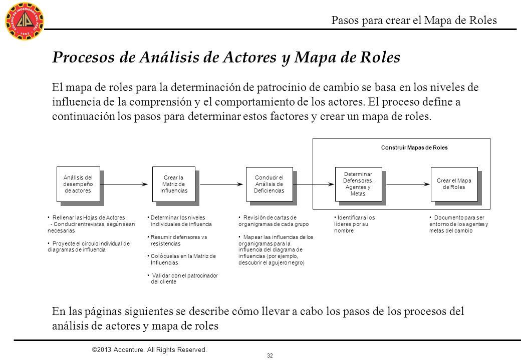32 ©2013 Accenture. All Rights Reserved. Rellenar las Hojas de Actores - Conducir entrevistas, según sean necesarias Proyecte el círculo individual de