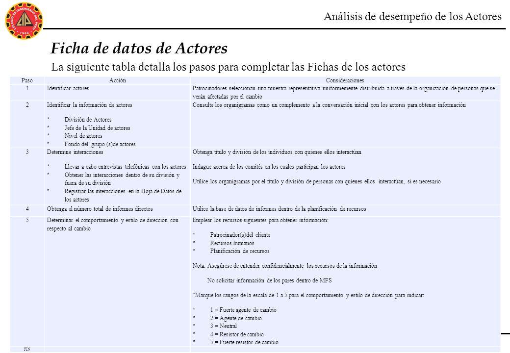 36 ©2013 Accenture. All Rights Reserved. Ficha de datos de Actores La siguiente tabla detalla los pasos para completar las Fichas de los actores Análi