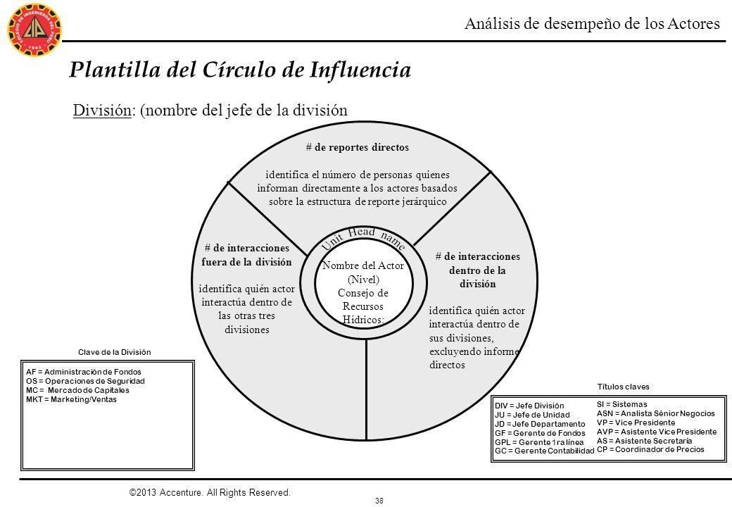 38 ©2013 Accenture. All Rights Reserved. Plantilla del Círculo de Influencia División: (nombre del jefe de la división Nombre del Actor (Nivel) Consej