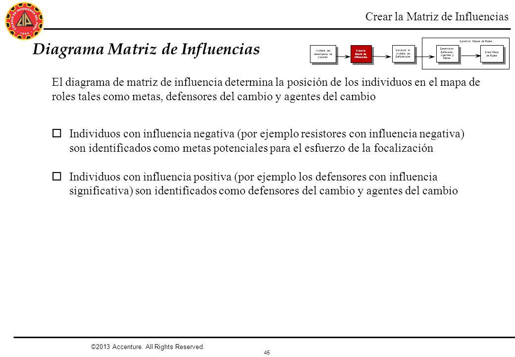 45 ©2013 Accenture. All Rights Reserved. Diagrama Matriz de Influencias El diagrama de matriz de influencia determina la posición de los individuos en