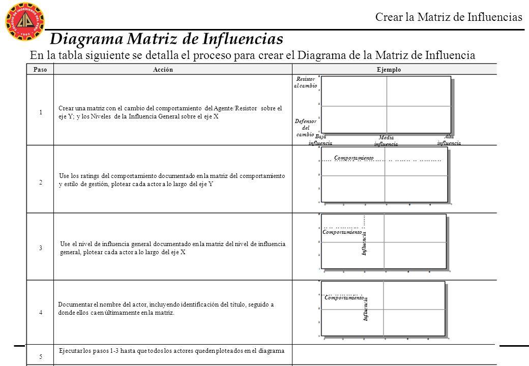 46 ©2003 Accenture. All Rights Reserved. Diagrama Matriz de Influencias En la tabla siguiente se detalla el proceso para crear el Diagrama de la Matri