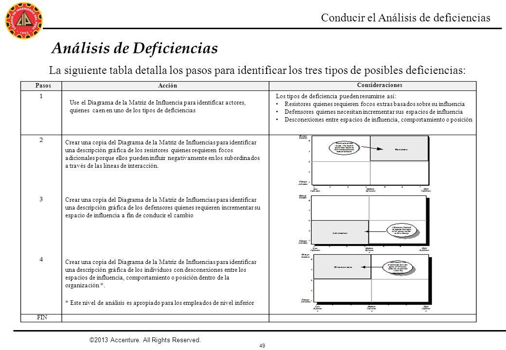 49 Análisis de Deficiencias Conducir el Análisis de deficiencias La siguiente tabla detalla los pasos para identificar los tres tipos de posibles defi