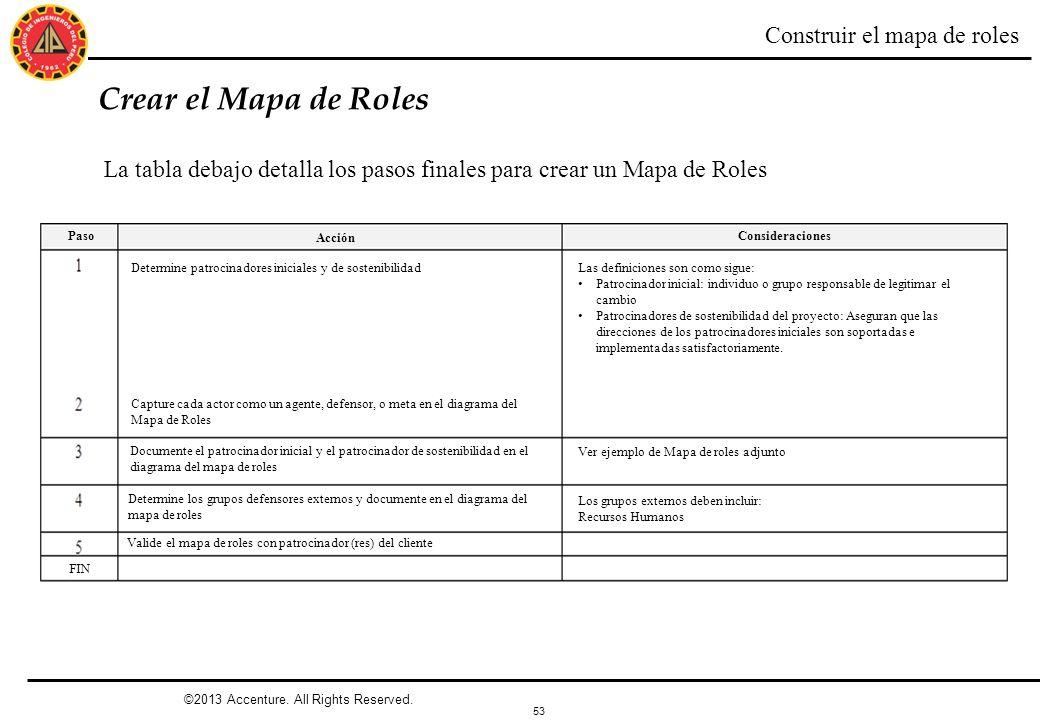53 Crear el Mapa de Roles La tabla debajo detalla los pasos finales para crear un Mapa de Roles Construir el mapa de roles Paso Acción Consideraciones