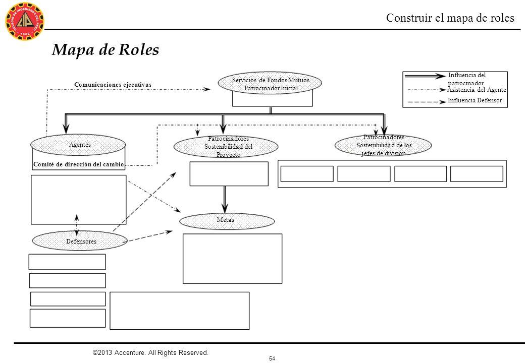 54 Mapa de Roles Construir el mapa de roles Comunicaciones ejecutivas Servicios de Fondos Mutuos Patrocinador Inicial Agentes Patrocinadores Sostenibi