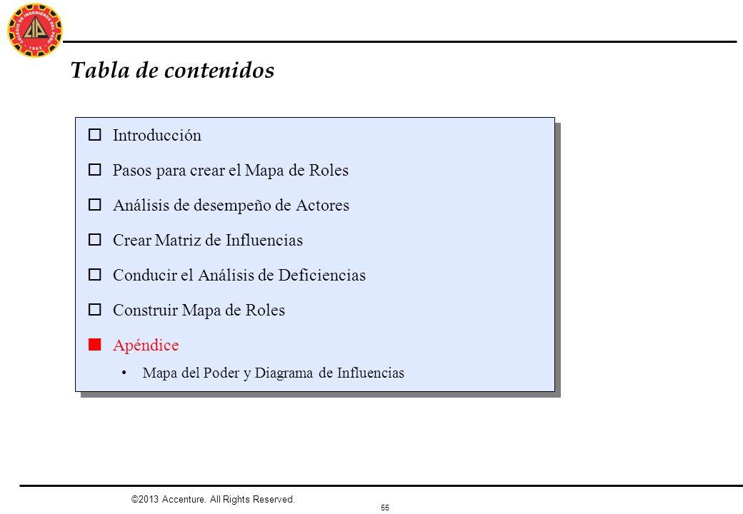 55 ©2013 Accenture. All Rights Reserved. Tabla de contenidos oIntroducción oPasos para crear el Mapa de Roles oAnálisis de desempeño de Actores oCrear