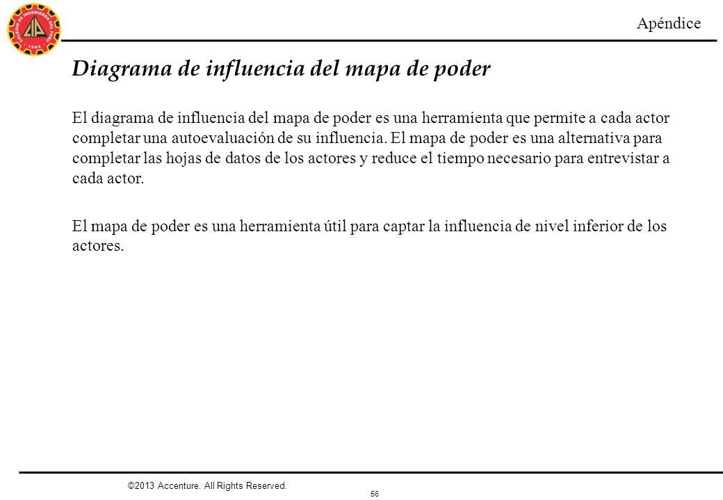 56 Diagrama de influencia del mapa de poder Apéndice El diagrama de influencia del mapa de poder es una herramienta que permite a cada actor completar