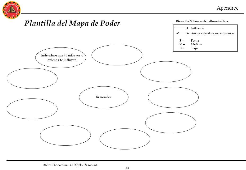 58 Plantilla del Mapa de Poder Tu nombre Dirección & Fuerza de influencia clave Influencia Ambos individuos son influyentes F = Fuerte M = Medium B =