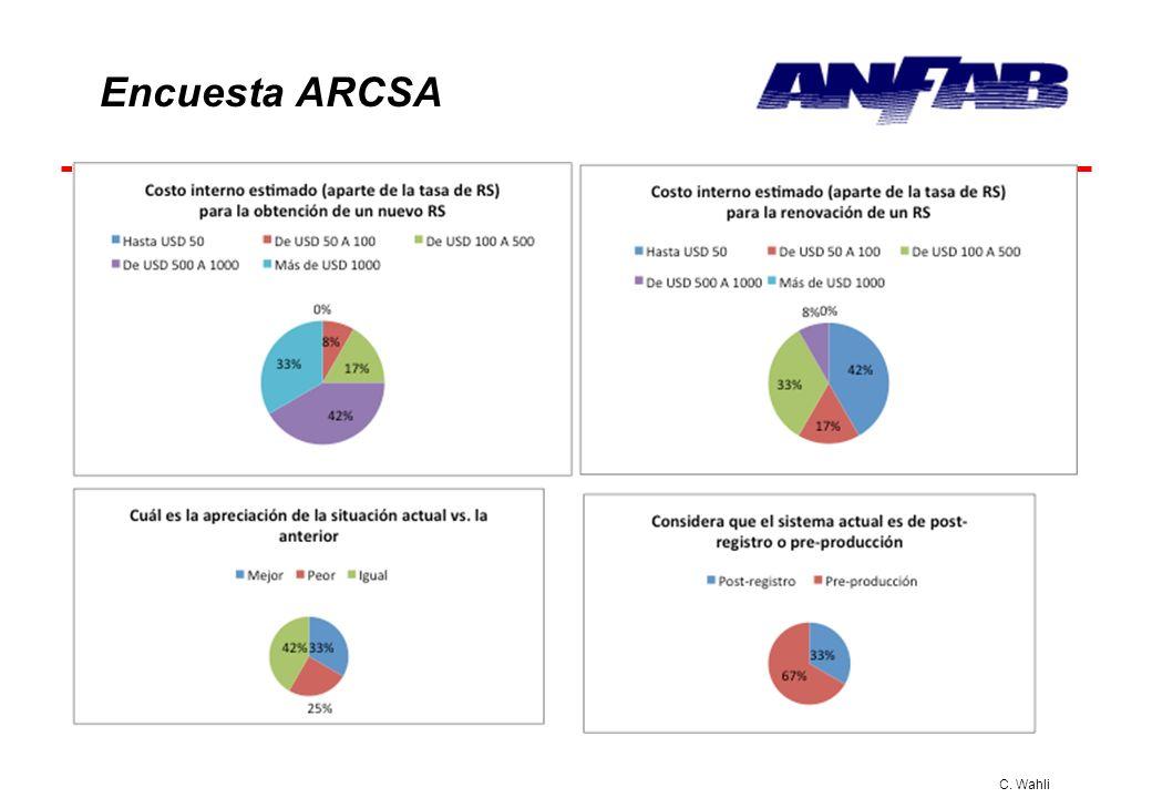 C. Wahli Encuesta ARCSA