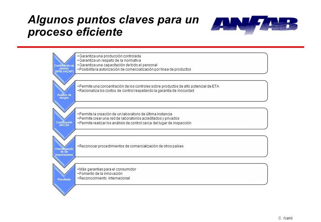 C. Wahli Algunos puntos claves para un proceso eficiente Certificación de plantas (BPM,HAZAP) Garantiza una producción controlada Garantiza un respeto