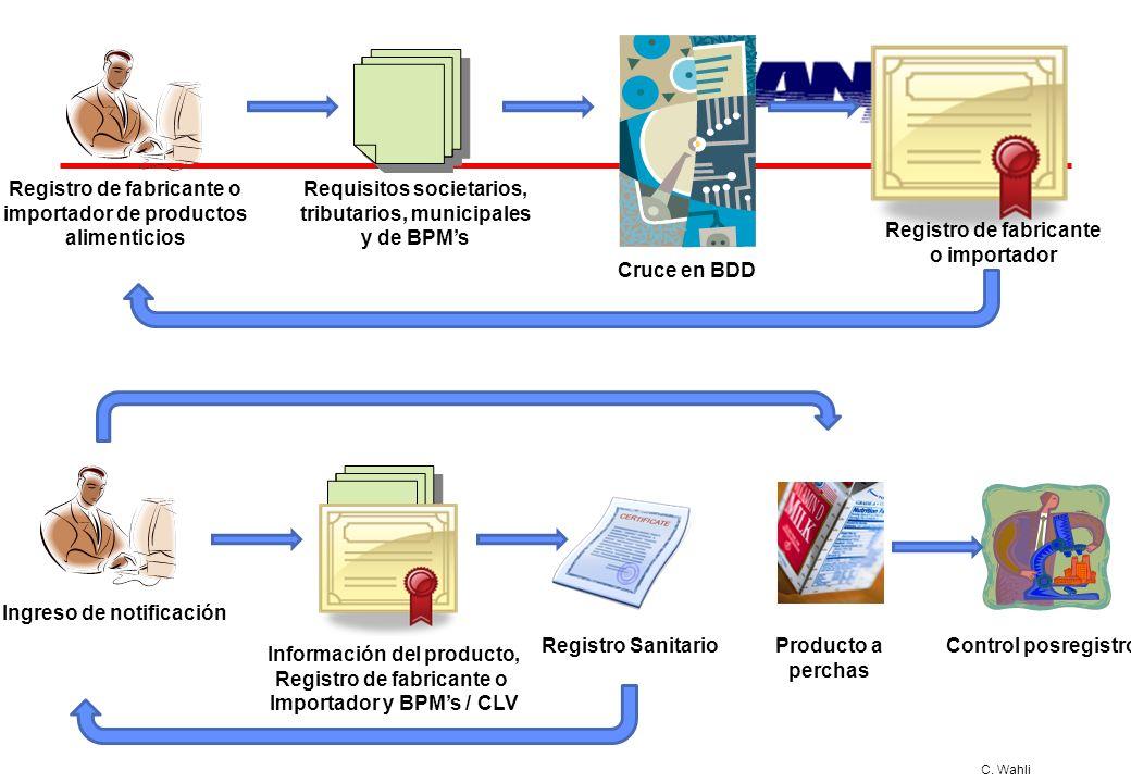 C. Wahli Registro de fabricante o importador de productos alimenticios Requisitos societarios, tributarios, municipales y de BPMs Ingreso de notificac