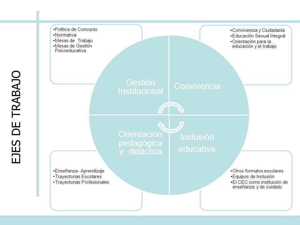 EJES DE TRABAJO Otros formatos escolares Equipos de Inclusión El CEC como institución de enseñanza y de cuidado Enseñanza- Aprendizaje Trayectorias Es