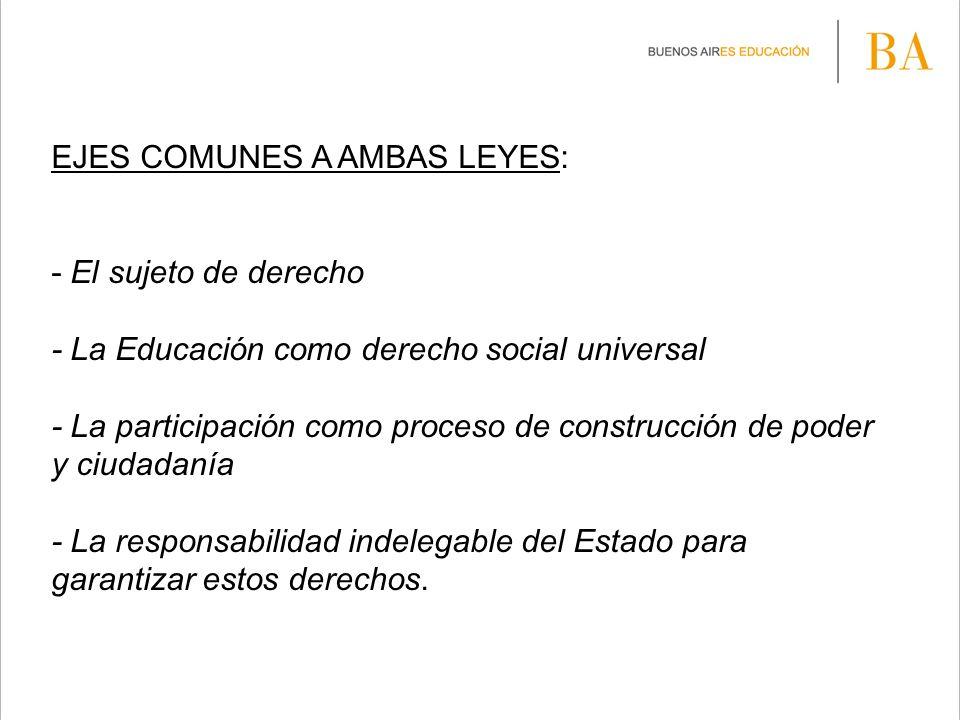 EJES COMUNES A AMBAS LEYES: - El sujeto de derecho - La Educación como derecho social universal - La participación como proceso de construcción de pod