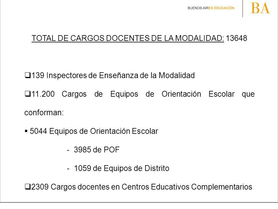TOTAL DE CARGOS DOCENTES DE LA MODALIDAD: 13648 139 Inspectores de Enseñanza de la Modalidad 11.200 Cargos de Equipos de Orientación Escolar que confo
