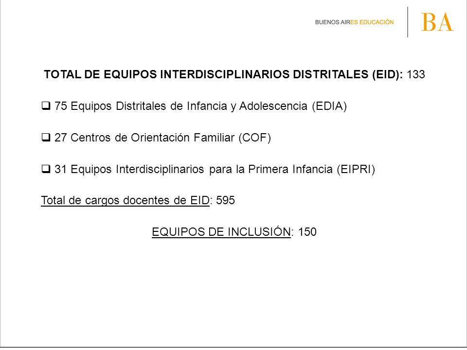 TOTAL DE EQUIPOS INTERDISCIPLINARIOS DISTRITALES (EID): 133 75 Equipos Distritales de Infancia y Adolescencia (EDIA) 27 Centros de Orientación Familia