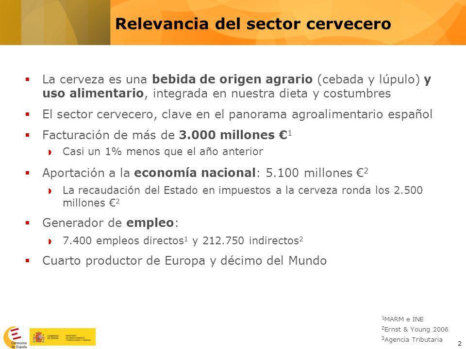 3 España, cuarto productor europeo de cerveza Fuente: Barth Hass Group Relevancia del sector cervecero