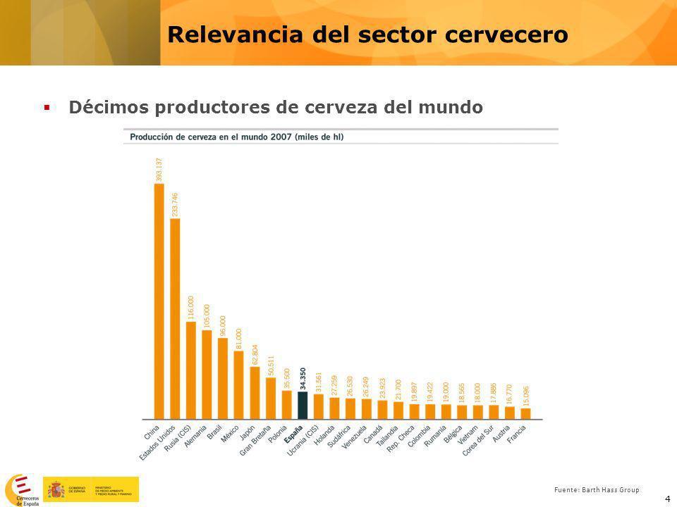 4 Décimos productores de cerveza del mundo Fuente: Barth Hass Group Relevancia del sector cervecero