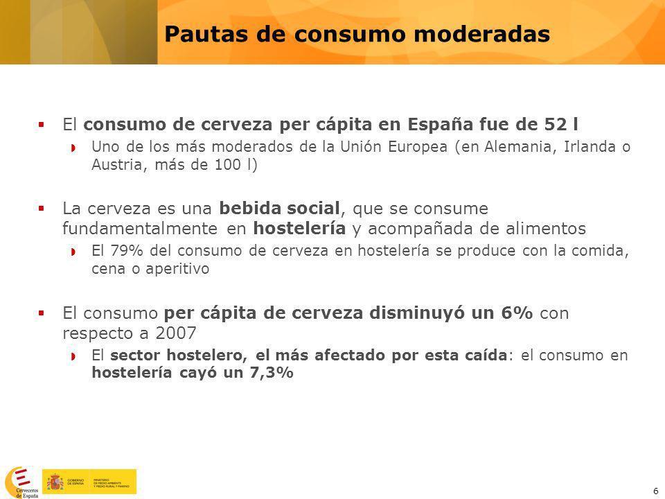 6 Pautas de consumo moderadas El consumo de cerveza per cápita en España fue de 52 l Uno de los más moderados de la Unión Europea (en Alemania, Irland