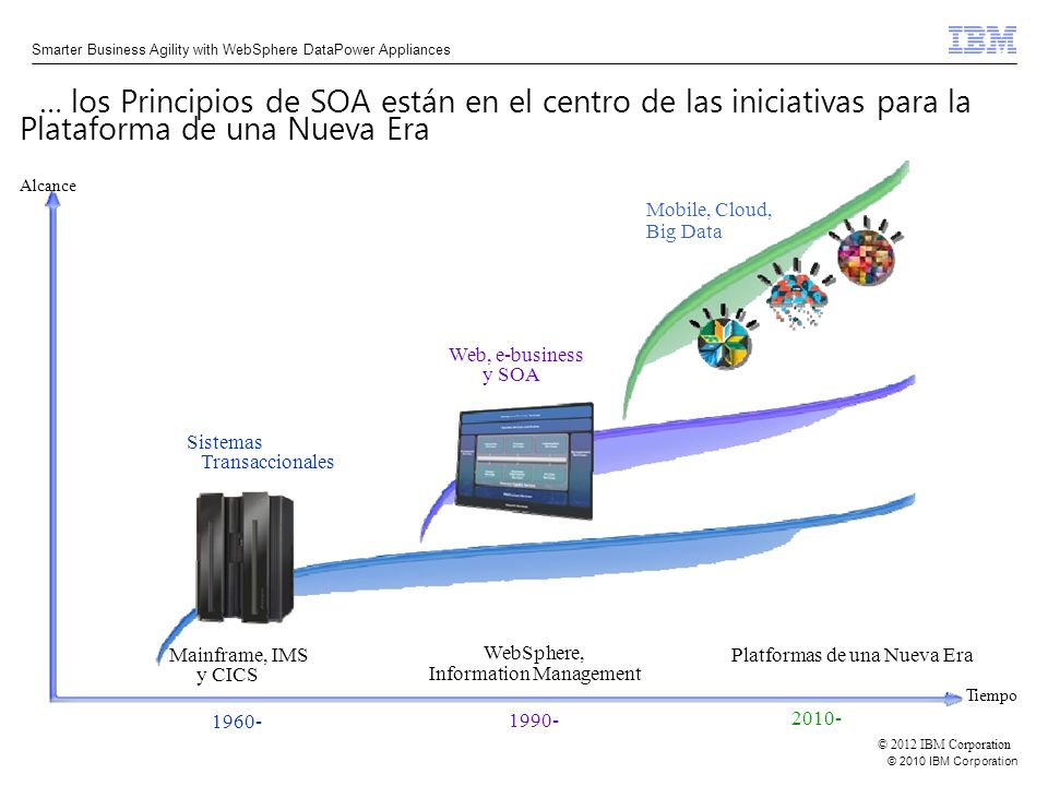 © 2010 IBM Corporation Smarter Business Agility with WebSphere DataPower Appliances © 2012 IBM Corporation Tiempo Sistemas Transaccionales Mainframe,