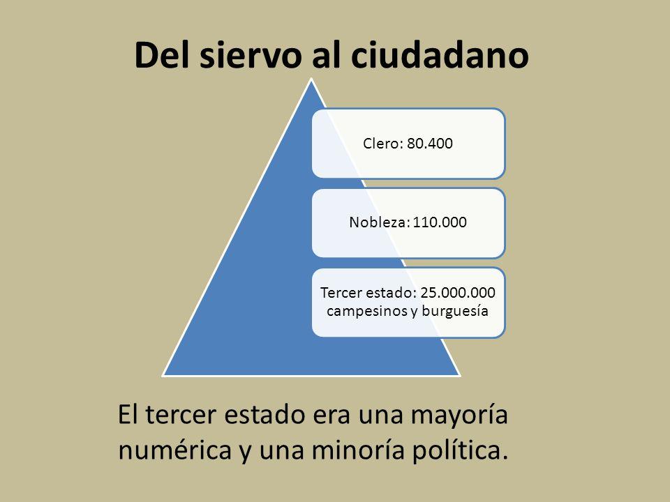 Del siervo al ciudadano El tercer estado era una mayoría numérica y una minoría política. Clero: 80.400Nobleza: 110.000 Tercer estado: 25.000.000 camp