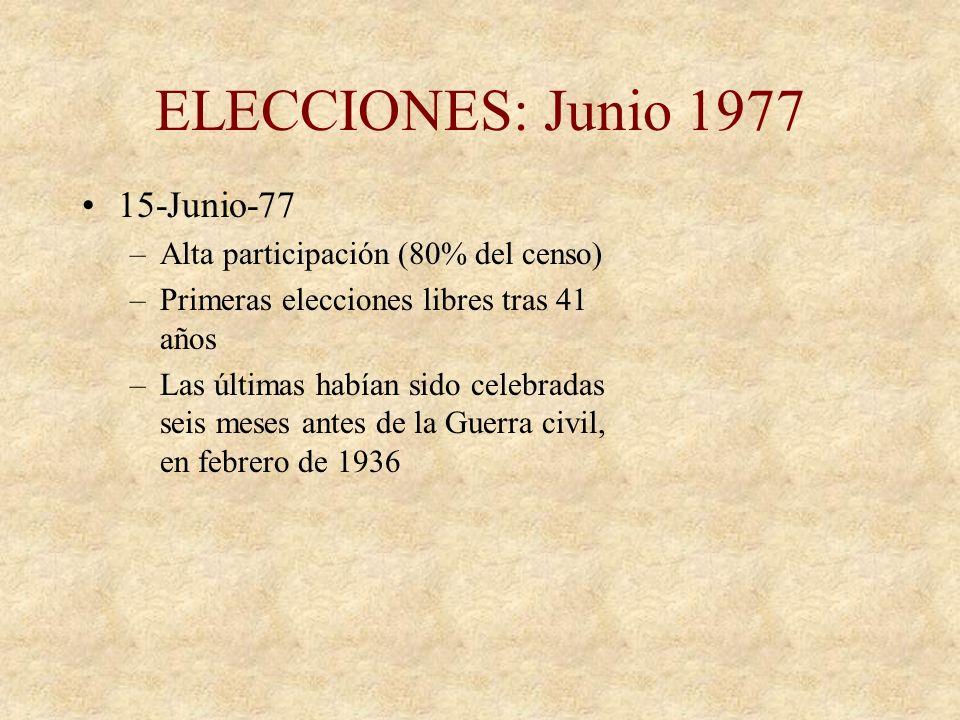 LEGALIZACIÓN PARTIDOS POLÍTICOS Enero-Febrero 76 se legalizan la mayoría de partidos políticos 9 de Abril: legalización del PCE (Partido Comunista de
